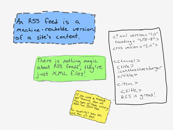 explanation of what an RSS feed is